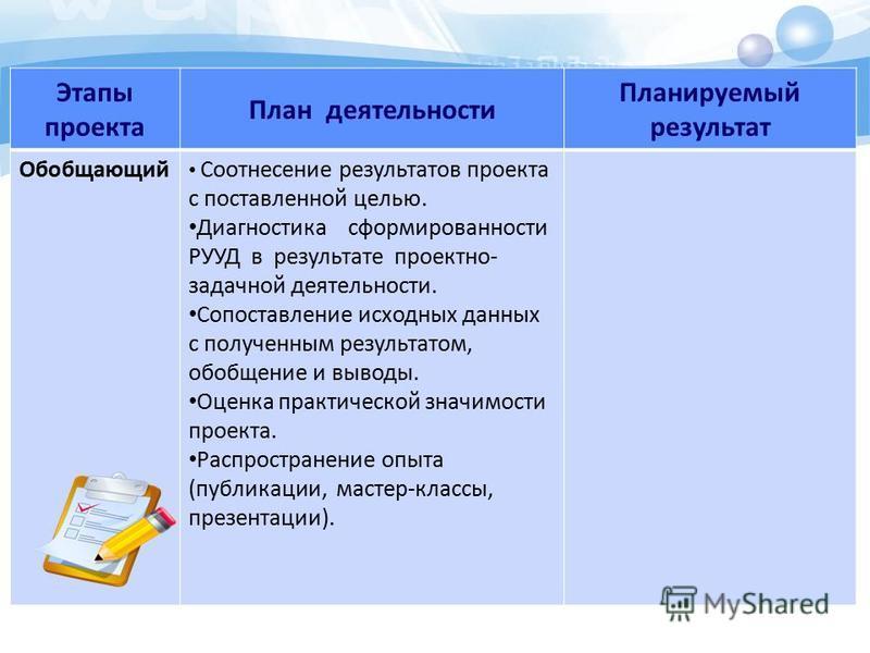 Этапы проекта План деятельности Планируемый результат Обобщающий Соотнесение результатов проекта с поставленной целью. Диагностика сформированности РУУД в результате проектно- задачной деятельности. Сопоставление исходных данных с полученным результа
