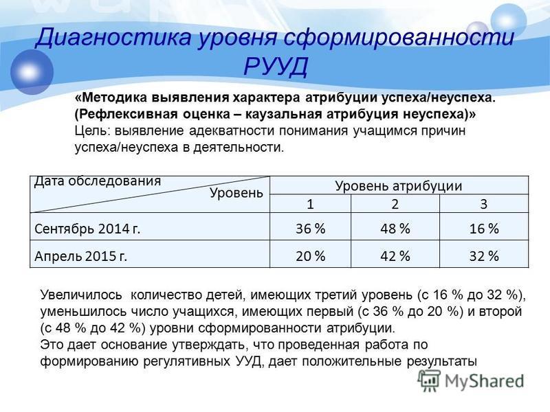 Дата обследования Уровень Уровень атрибуции 123 Сентябрь 2014 г.36 %48 %16 % Апрель 2015 г.20 %42 %32 % Увеличилось количество детей, имеющих третий уровень (с 16 % до 32 %), уменьшилось число учащихся, имеющих первый (с 36 % до 20 %) и второй (с 48