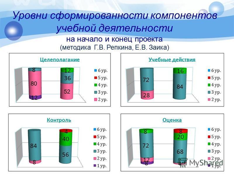 Уровни сформированности компонентов учебной деятельности на начало и конец проекта (методика Г.В. Репкина, Е.В. Заика)