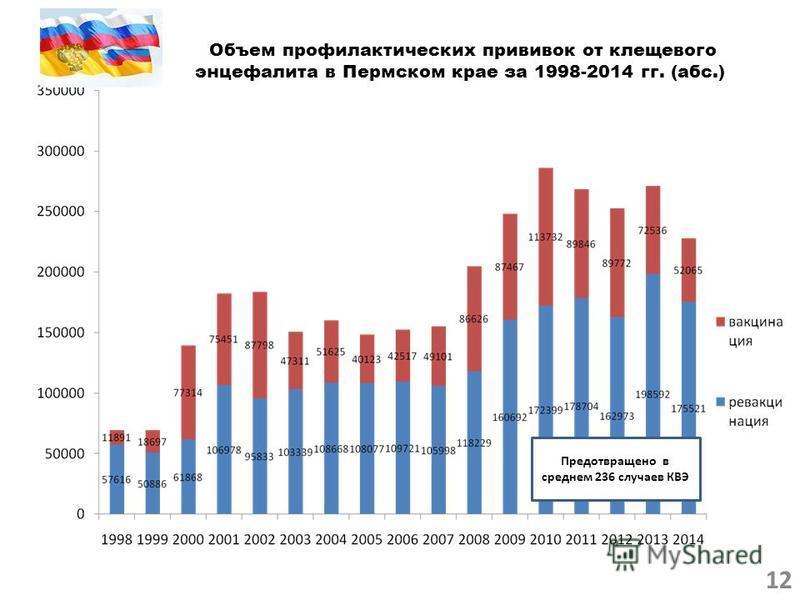 Объем профилактических прививок от клещевого энцефалита в Пермском крае за 1998-2014 гг. (абс.) Предотвращено в среднем 236 случаев КВЭ 12