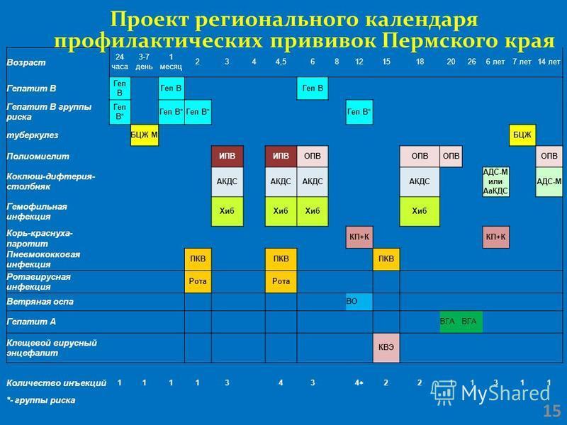 Возраст 24 часа 3-7 день 1 месяц 2344,56812151820266 лет 7 лет 14 лет Гепатит В Геп B Гепатит В группы риска Геп B* туберкулез БЦЖ МБЦЖ Полиомиелит ИПВ ОПВ Коклюш-дифтерия- столбняк АКДС АДС-М или АаКДС АДС-М Гемофильная инфекция Хиб Корь-краснуха- п
