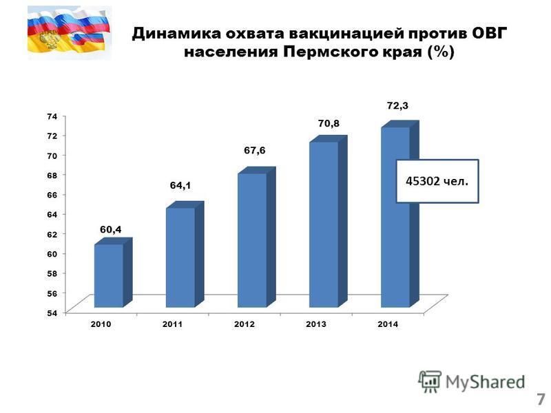 Динамика охвата вакцинацией против ОВГ населения Пермского края (%) 45302 чел. 7