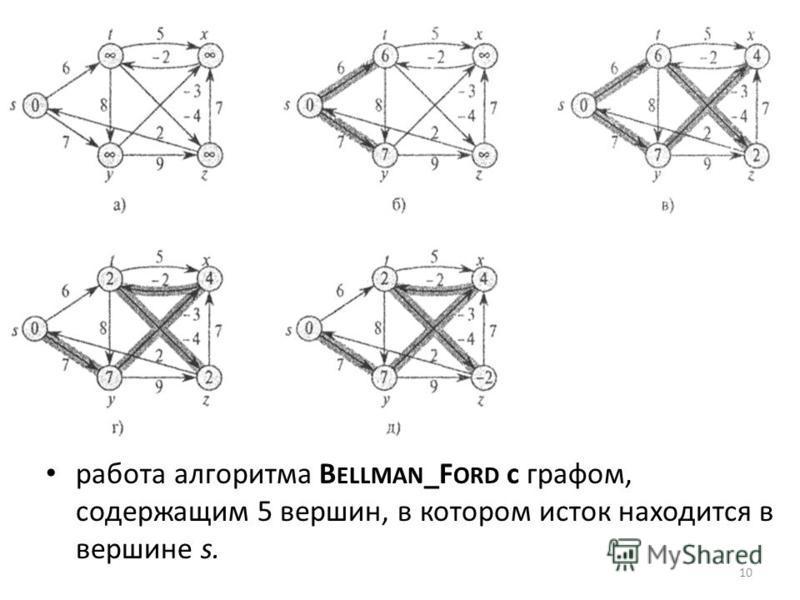 работа алгоритма B ELLMAN _F ORD с графом, содержащим 5 вершин, в котором исток находится в вершине s. 10