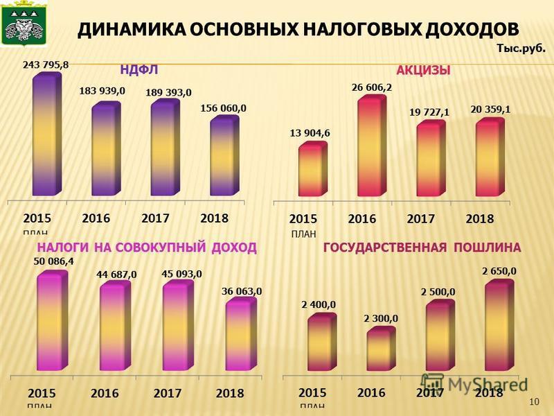 ДИНАМИКА ОСНОВНЫХ НАЛОГОВЫХ ДОХОДОВ 10 Тыс.руб.