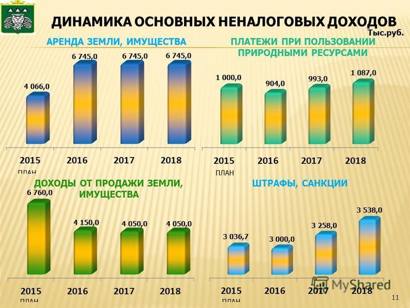 ДИНАМИКА ОСНОВНЫХ НЕНАЛОГОВЫХ ДОХОДОВ 11 Тыс.руб.