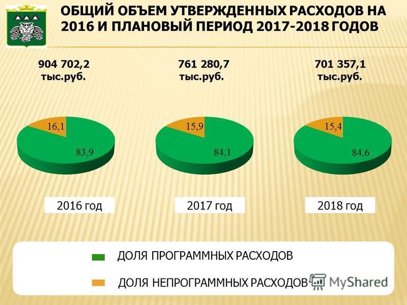 ДОЛЯ ПРОГРАММНЫХ РАСХОДОВ ДОЛЯ НЕПРОГРАММНЫХ РАСХОДОВ 2016 год 2017 год 2018 год 904 702,2 тыс.руб. 701 357,1 тыс.руб. 761 280,7 тыс.руб..