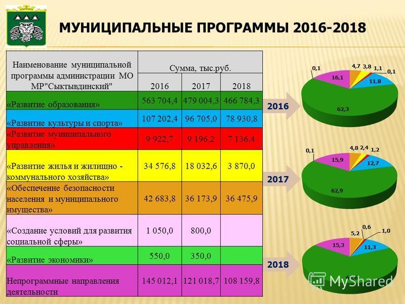 МУНИЦИПАЛЬНЫЕ ПРОГРАММЫ 2016-2018 Наименование муниципальной программы администрации МО МР