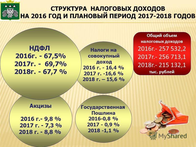 СТРУКТУРА НАЛОГОВЫХ ДОХОДОВ НА 2016 ГОД И ПЛАНОВЫЙ ПЕРИОД 2017-2018 ГОДОВ Налоги на совокупный доход 2016 г. - 16,4 % 2017 г. -16,6 % 2018 г. – 15,6 % Общий объем налоговых доходов 2016 г.- 257 532,2 2017 г.- 256 713,1 2018 г.- 215 132,1 тыс. рублей