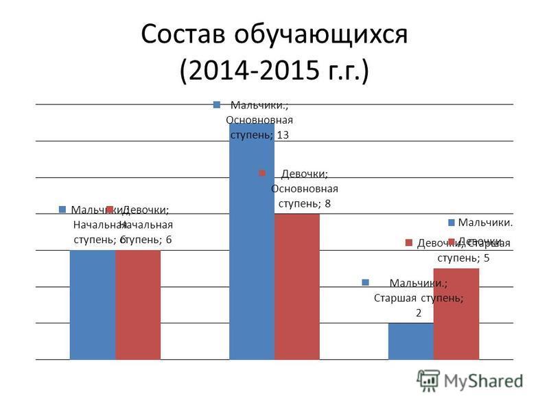 Состав обучающихся (2014-2015 г.г.)