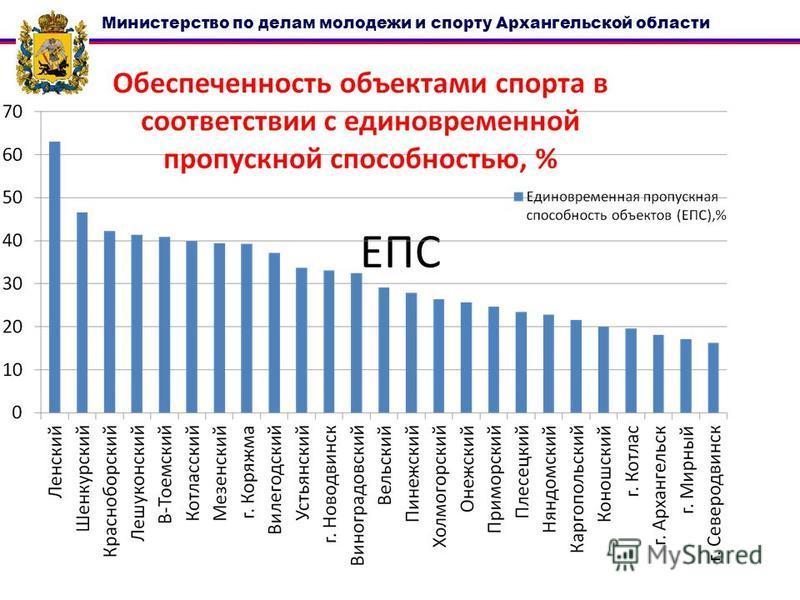ЕПС Министерство по делам молодежи и спорту Архангельской области