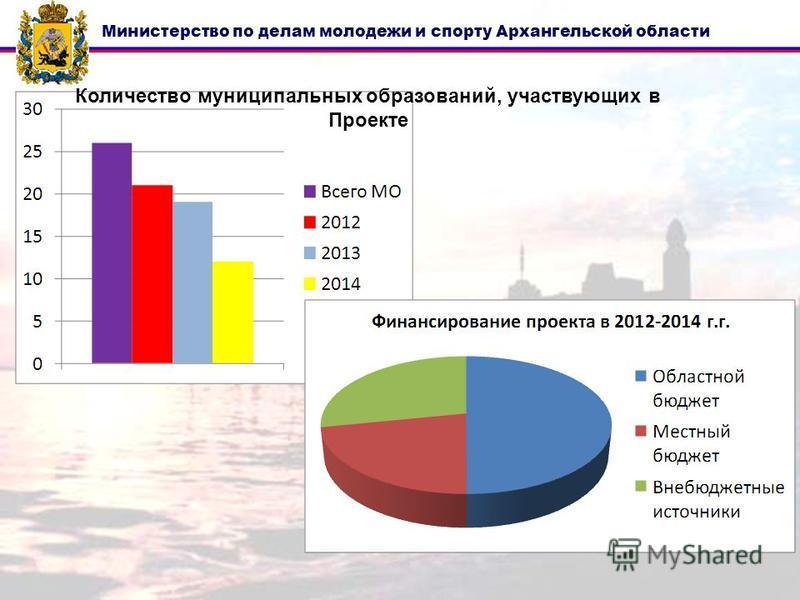Министерство по делам молодежи и спорту Архангельской области Количество муниципальных образований, участвующих в Проекте