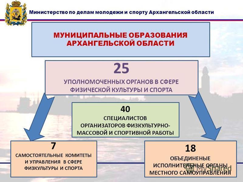 МУНИЦИПАЛЬНЫЕ ОБРАЗОВАНИЯ АРХАНГЕЛЬСКОЙ ОБЛАСТИ 25 УПОЛНОМОЧЕННЫХ ОРГАНОВ В СФЕРЕ ФИЗИЧЕСКОЙ КУЛЬТУРЫ И СПОРТА 40 СПЕЦИАЛИСТОВ ОРГАНИЗАТОРОВ ФИЗКУЛЬТУРНО- МАССОВОЙ И СПОРТИВНОЙ РАБОТЫ 7 САМОСТОЯТЕЛЬНЫЕ КОМИТЕТЫ И УПРАВЛЕНИЯ В СФЕРЕ ФИЗКУЛЬТУРЫ И СПОР