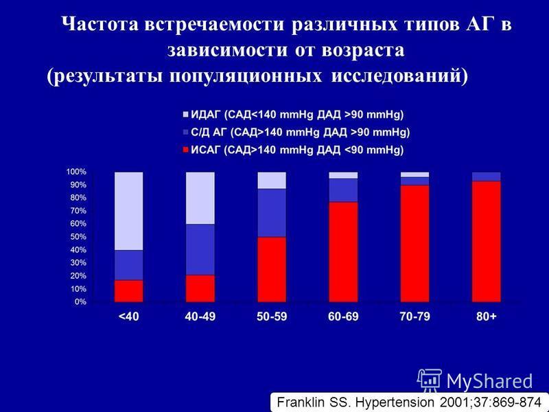 Franklin SS. Hypertension 2001;37:869-874 Частота встречаемости различных типов АГ в зависимости от возраста (результаты популяционных исследований)