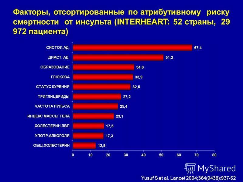 INTERHEART: Факторы, отсортированные по атрибутивному риску смертности от инсульта (INTERHEART: 52 страны, 29 972 пациента) Yusuf S et al. Lancet 2004;364(9438):937-52