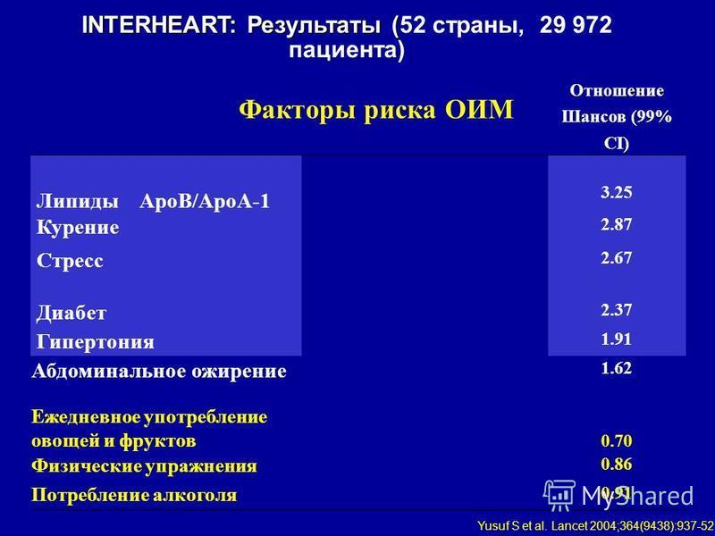 Факторы риска ОИМ Отношение Шансов (99% CI) Липиды ApoB/ApoA-1 3.25 Курение 2.87 Стресс 2.67 Диабет 2.37 Гипертония 1.91 Абдоминальное ожирение 1.62 Ежедневное употребление овощей и фруктов 0.70 Физические упражнения 0.86 Потребление алкоголя 0.91 IN