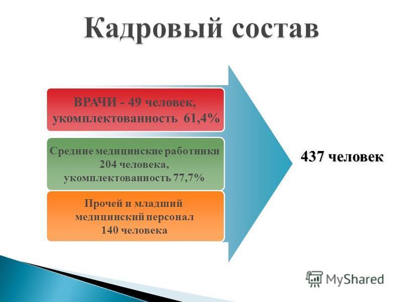ВРАЧИ - 49 человек, укомплектованность 61,4% Средние медицинские работники 204 человека, укомплектованность 77,7% Прочей и младший медицинский персонал 140 человека 437 человек