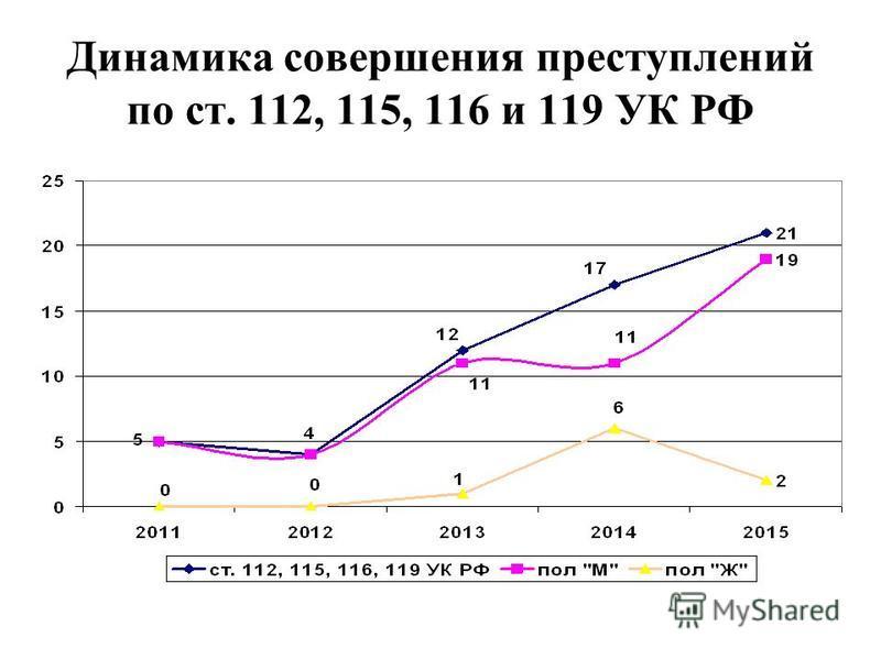 Динамика совершения преступлений по ст. 112, 115, 116 и 119 УК РФ