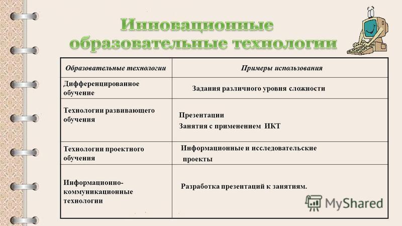 Образовательные технологии Образовательные технологии Примеры использования Примеры использования Дифференцированное обучение Задания различного уровня сложности Технологии развивающего обучения Презентации Занятия с применением ИКТ Технологии проект