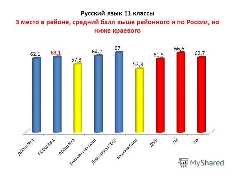Русский язык 11 классы 3 место в районе, средний балл выше районного и по России, но ниже краевого