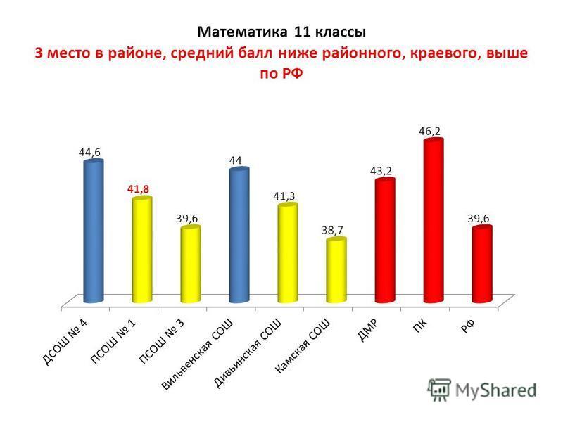 Математика 11 классы 3 место в районе, средний балл ниже районного, краевого, выше по РФ
