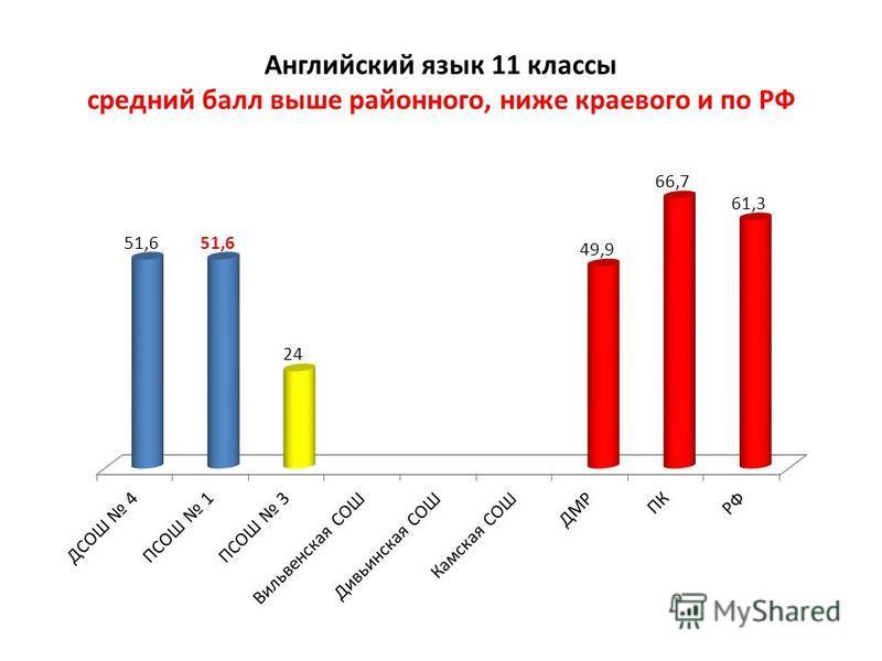 Английский язык 11 классы средний балл выше районного, ниже краевого и по РФ