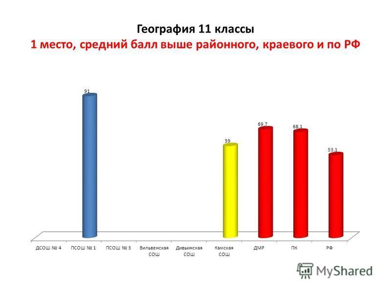 География 11 классы 1 место, средний балл выше районного, краевого и по РФ