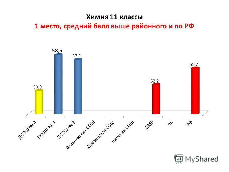 Химия 11 классы 1 место, средний балл выше районного и по РФ