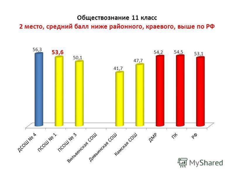 Обществознание 11 класс 2 место, средний балл ниже районного, краевого, выше по РФ
