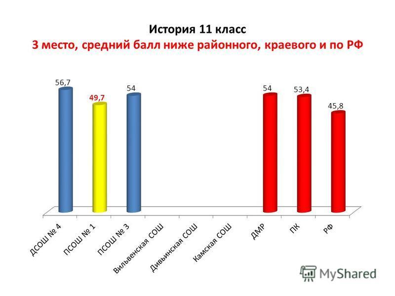 История 11 класс 3 место, средний балл ниже районного, краевого и по РФ
