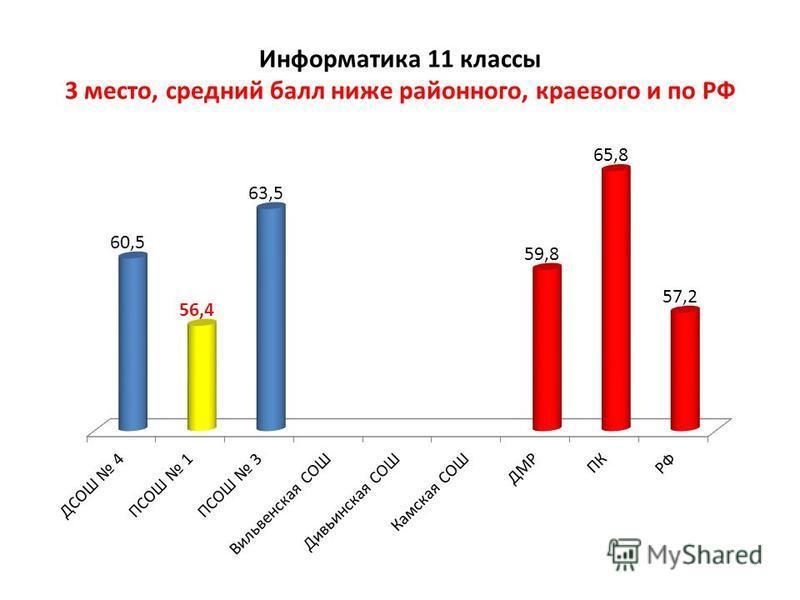 Информатика 11 классы 3 место, средний балл ниже районного, краевого и по РФ