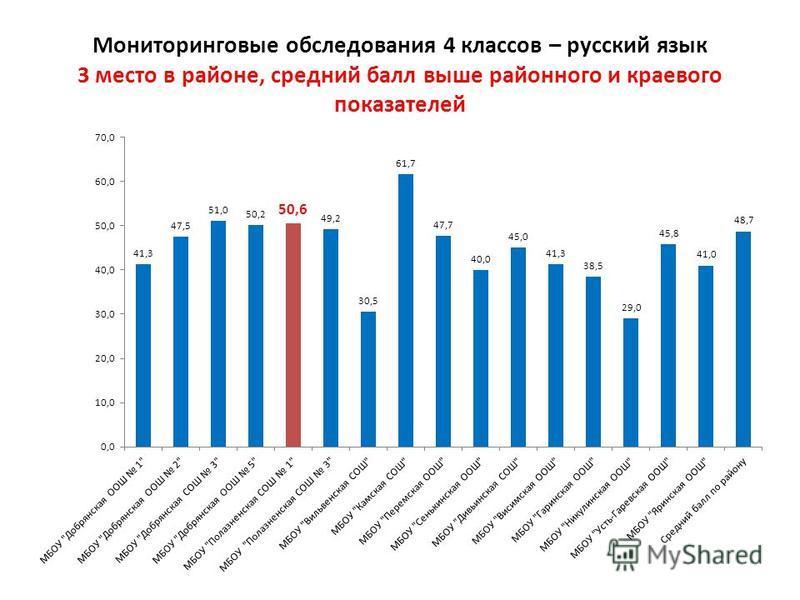 Мониторинговые обследования 4 классов – русский язык 3 место в районе, средний балл выше районного и краевого показателей