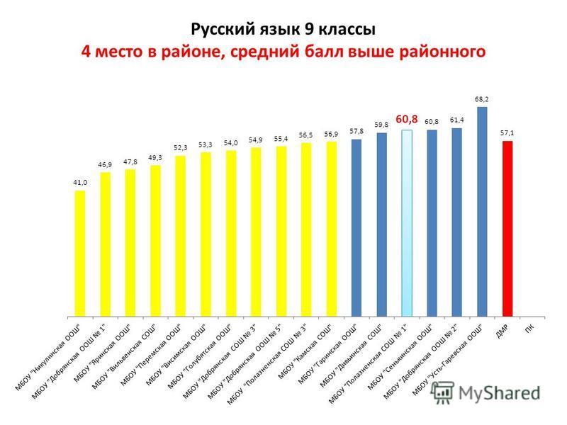 Русский язык 9 классы 4 место в районе, средний балл выше районного