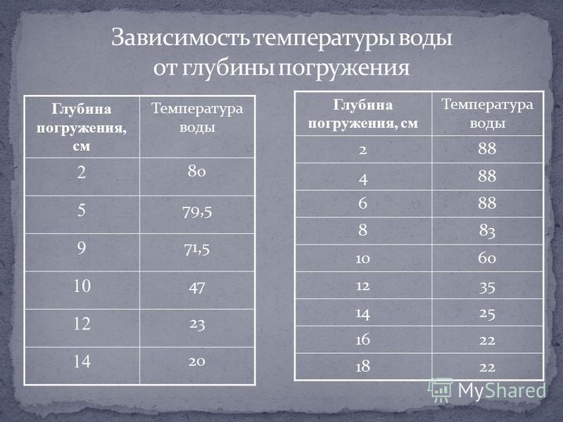Глубина погруженния, см Температура воды 2 80 5 79,5 9 71,5 10 47 12 23 14 20 Глубина погруженния, см Температура воды 288 4 6 883 1060 1235 1425 1622 1822