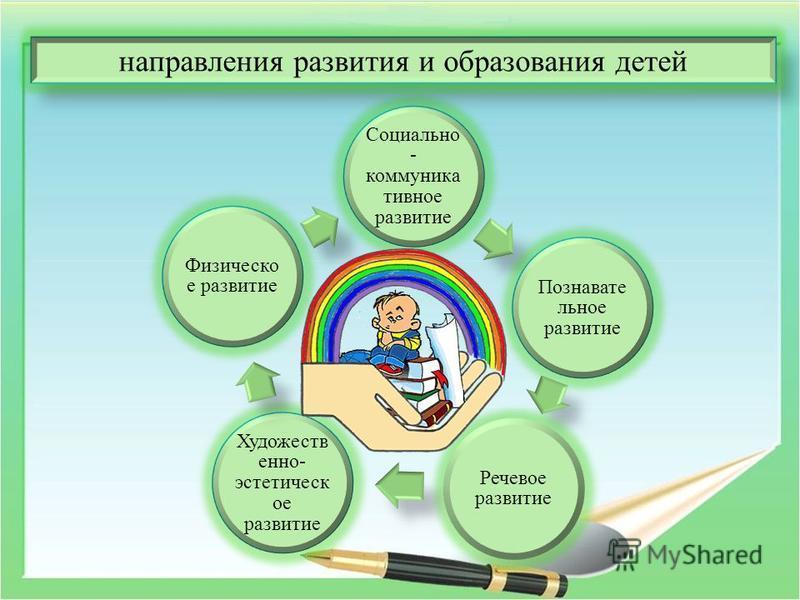 Социально - коммуникативное развитие Познавате льное развитие Речевое развитие Художеств енно- эстетическое развитие Физическо е развитие направления развития и образования детей