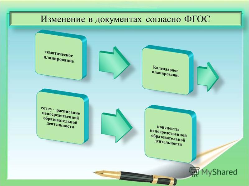 Изменение в документах согласно ФГОС
