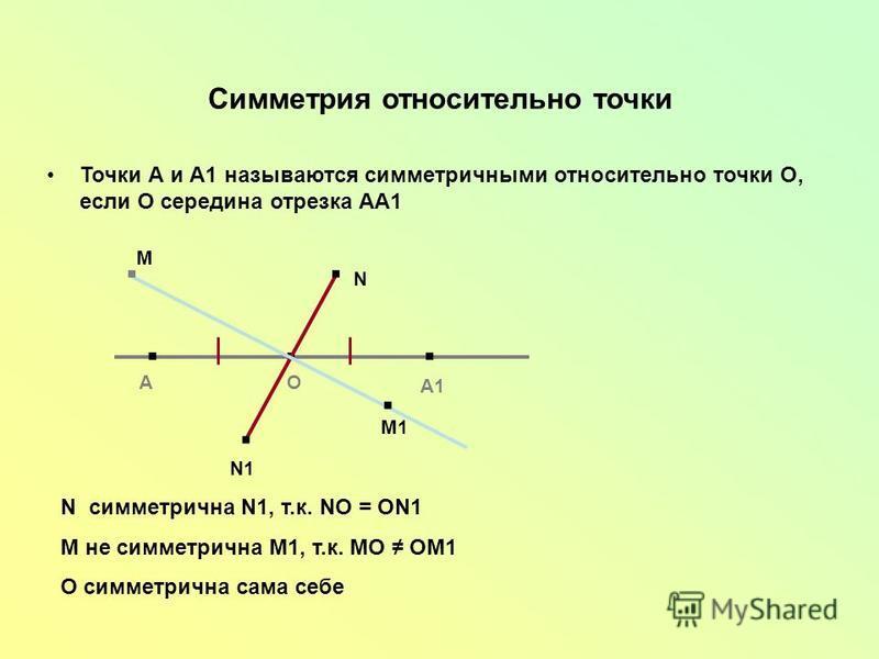 Симметрия относительно точки Точки А и А1 называются симметричными относительно точки О, если О середина отрезка АА1... АО А1.. М М1.. N N1 N симметрична N1, т.к. NО = ОN1 М не симметрична М1, т.к. МО ОМ1 О симметрична сама себе