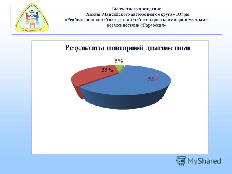 Бюджетное учреждение Ханты-Мансийского автономного округа – Югры «Реабилитационный центр для детей и подростков с ограниченными возможностями «Гармония»