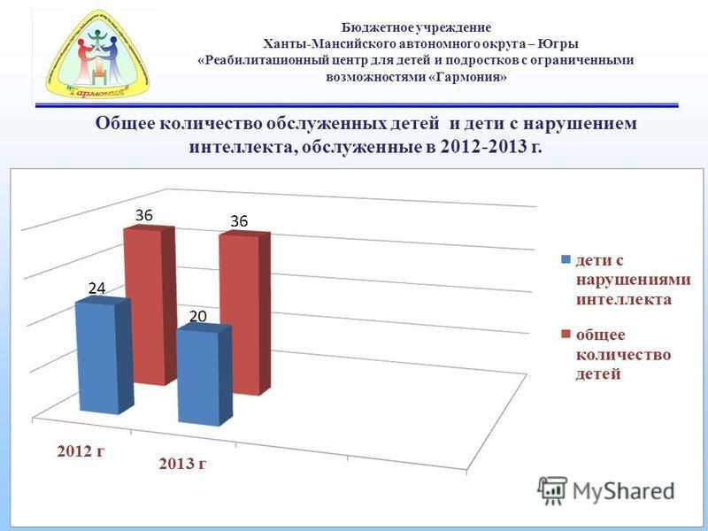 Бюджетное учреждение Ханты-Мансийского автономного округа – Югры «Реабилитационный центр для детей и подростков с ограниченными возможностями «Гармония» Общее количество обслуженных детей и дети с нарушением интеллекта, обслуженные в 2012-2013 г.
