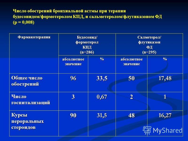 Фармакотерапия Будесонид/формотеролКПД (n=286) Салметерол/флутиказонФД (n=295) абсолютное значение%абсолютное значение% Общее число обострений 9633,55017,48 Числогоспитализаций 30,6721 Курсыпероральныхстероидов 90 31,5 4816,27 Число обострений бронхи