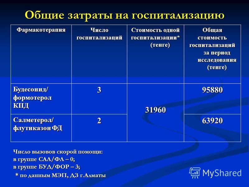 Общие затраты на госпитализацию Фармакотерапия Числогоспитализаций Стоимость одной госпитализации* (тенге) Общаястоимость госпитализаций за период исследования (тенге) Будесонид/формотеролКПД33196095880 Салметерол/ флутиказон ФД 263920 Число вызовов