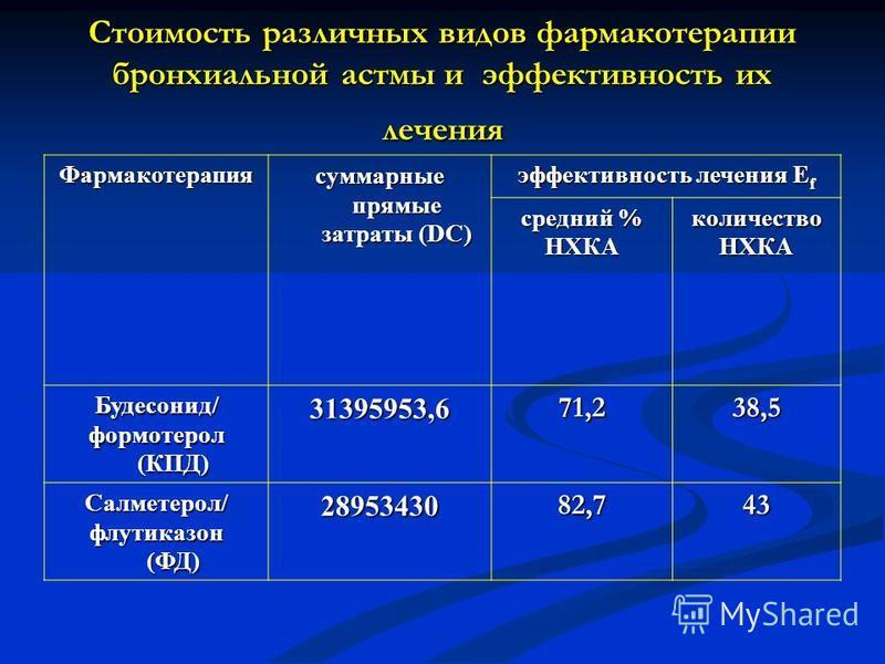 Стоимость различных видов фармакотерапии бронхиальной астмы и эффективность их лечения Фармакотерапия суммарные прямые затраты (DC) эффективность лечения E f средний % НХКА количествоНХКА Будесонид/ формотерол (КПД) 31395953,671,238,5 Салметерол/ флу