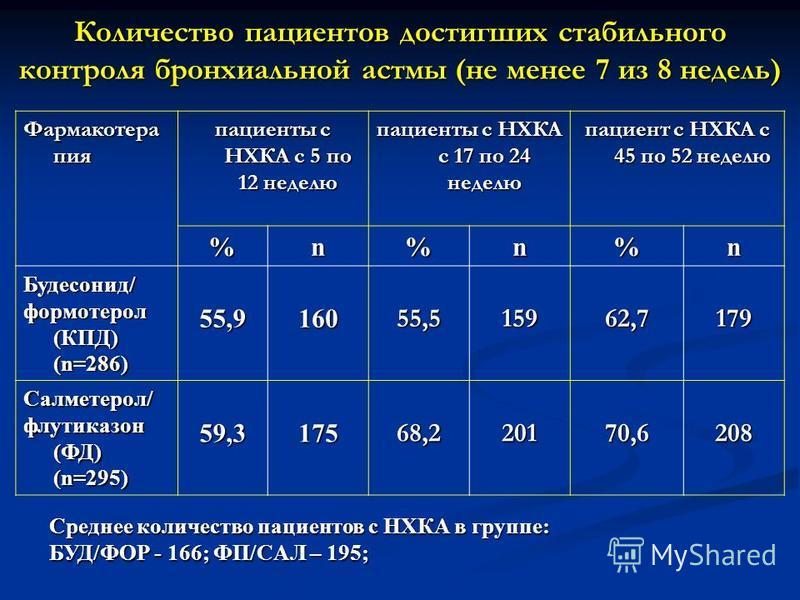 Количество пациентов достигших стабильного контроля бронхиальной астмы (не менее 7 из 8 недель) Фармакотера пия пациенты с НХКА с 5 по 12 неделю пациенты с НХКА с 17 по 24 неделю пациент с НХКА с 45 по 52 неделю %n%n%n Будесонид/ формотерол (КПД) (n=
