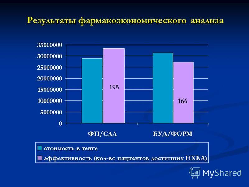 Результаты фармакоэкономического анализа 195 166