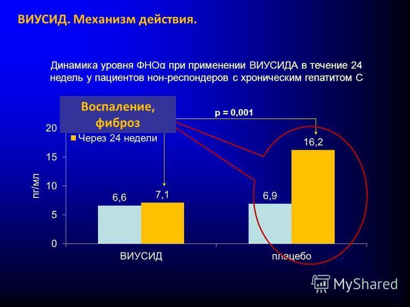 Динамика уровня ФНОα при применении ВИУСИДА в течение 24 недель у пациентов нон-респондеров с хроническим гепатитом С p = 0,001 пг/мл Воспаление, фиброз ВИУСИД. Механизм действия.