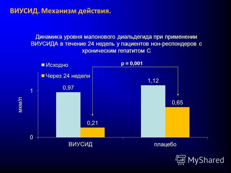 Динамика уровня малонового диальдегида при применении ВИУСИДА в течение 24 недель у пациентов нон-респондеров с хроническим гепатитом С p = 0,001 мкм/л ВИУСИД. Механизм действия.