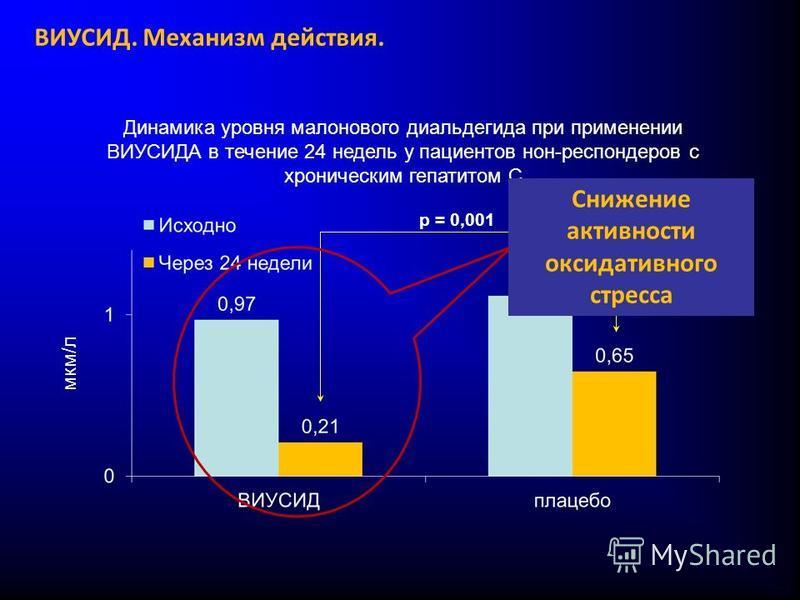 Динамика уровня малонового диальдегида при применении ВИУСИДА в течение 24 недель у пациентов нон-респондеров с хроническим гепатитом С p = 0,001 мкм/л Снижение активности оксидативного стресса ВИУСИД. Механизм действия.