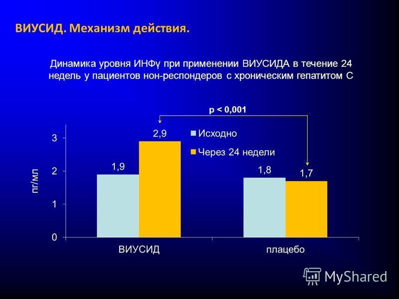 Динамика уровня ИНФγ при применении ВИУСИДА в течение 24 недель у пациентов нон-респондеров с хроническим гепатитом С p < 0,001 пг/мл ВИУСИД. Механизм действия.