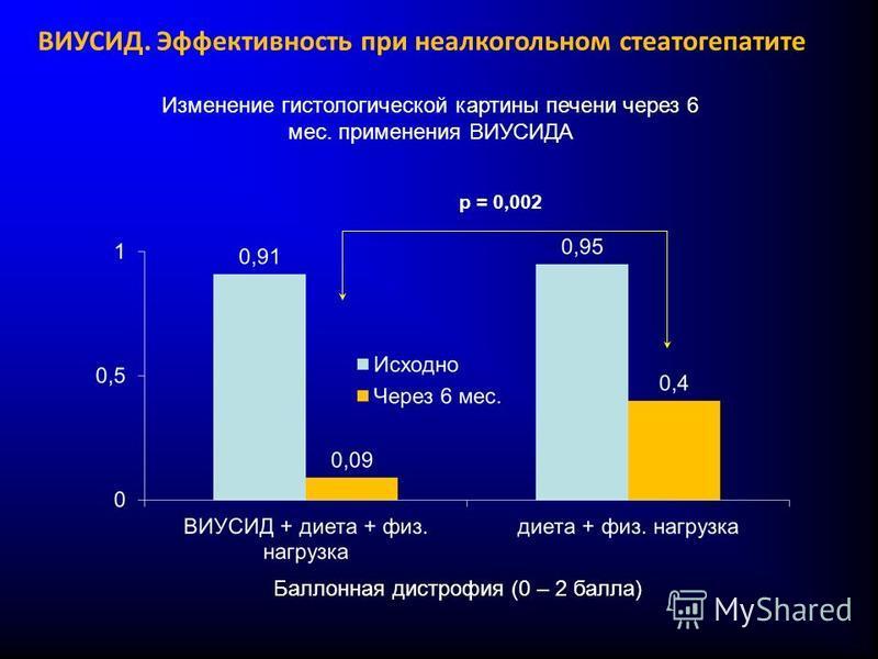 Баллонная дистрофия (0 – 2 балла) Изменение гистологической картины печени через 6 мес. применения ВИУСИДА p = 0,002 ВИУСИД. Эффективность при неалкогольном стеатогепатите