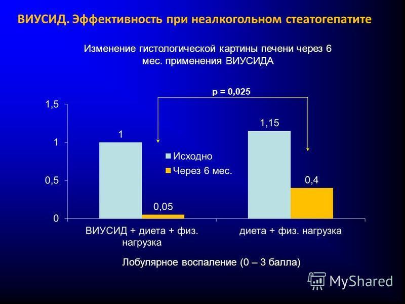Лобулярное воспаление (0 – 3 балла) Изменение гистологической картины печени через 6 мес. применения ВИУСИДА p = 0,025 ВИУСИД. Эффективность при неалкогольном стеатогепатите