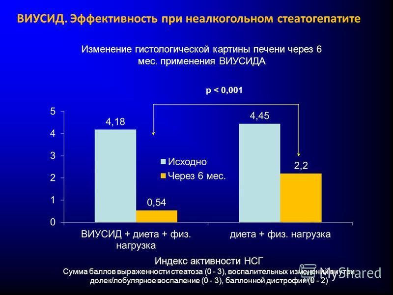 Изменение гистологической картины печени через 6 мес. применения ВИУСИДА p < 0,001 Индекс активности НСГ Сумма баллов выраженности стеатоза (0 - 3), воспалительных изменений внутри долек/лобулярное воспаление (0 - 3), баллонной дистрофии (0 - 2) ВИУС